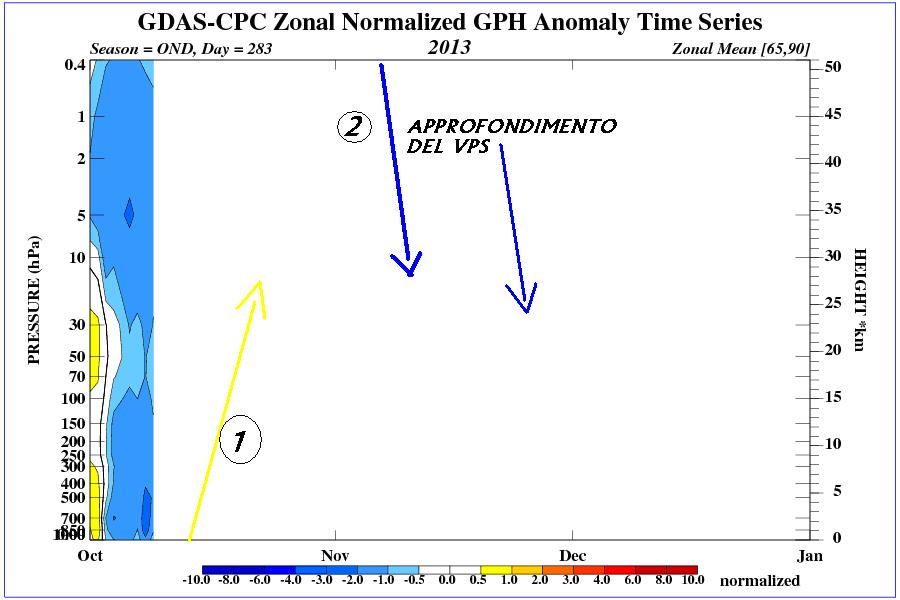 La figura mostra le anomalie dell'altezza dei geopotenziali sull'intera colonna dell'area polare