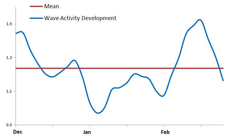 Nella figura è mostrata l'andamento, desunto da nuove elaborazioni, dell'attività d'onda planetaria caratterizzante il trimestre invernale 2013-2014.