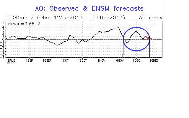 La fig. 4 mostra l'andamento della AO. Da questa si vede come nella prima parte invernale, sebbene in uno dei periodi di massima attività d'onda della stagione, la AO si sia mantenuta comunque su valori tra il neutro ed il positivo.